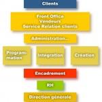 ÈRE-H: Pour une gestion des ressources humaines plus performante, par Didier Reinach