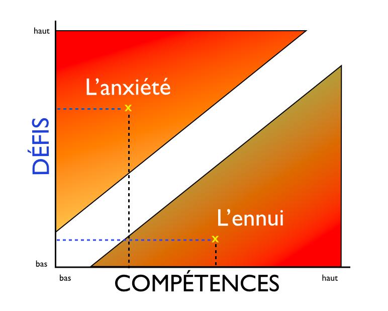 Conférence ou formations sur le Principe PX30 de Michel Piette